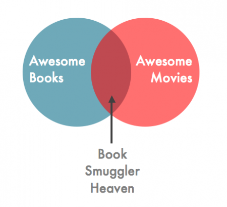 Book Smuggler Venn Diagram