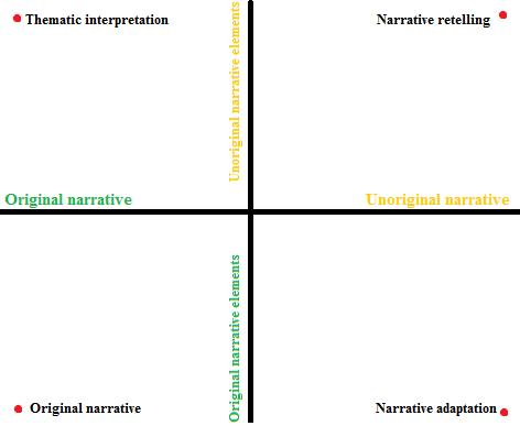 Narrative interdependence graph